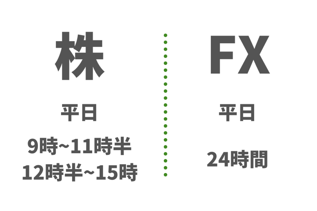 株 FX 取引時間の比較